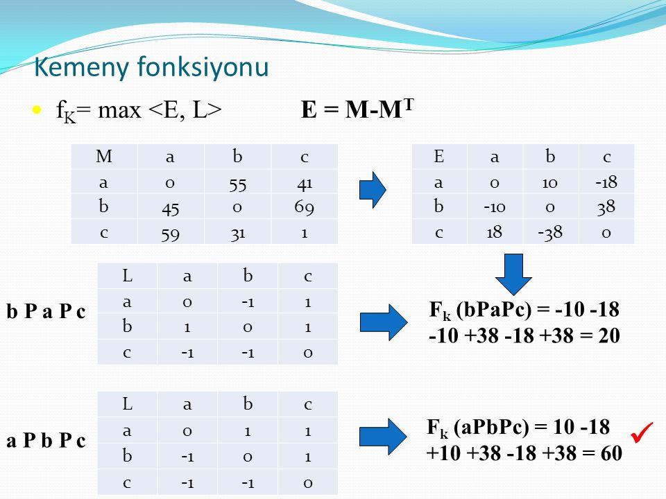 Kemeny fonksiyonu f K = max E = M-M T b P a P c F k (bPaPc) = -10 -18 -10 +38 -18 +38 = 20 a P b P c F k (aPbPc) = 10 -18 +10 +38 -18 +38 = 60 Mabc a0