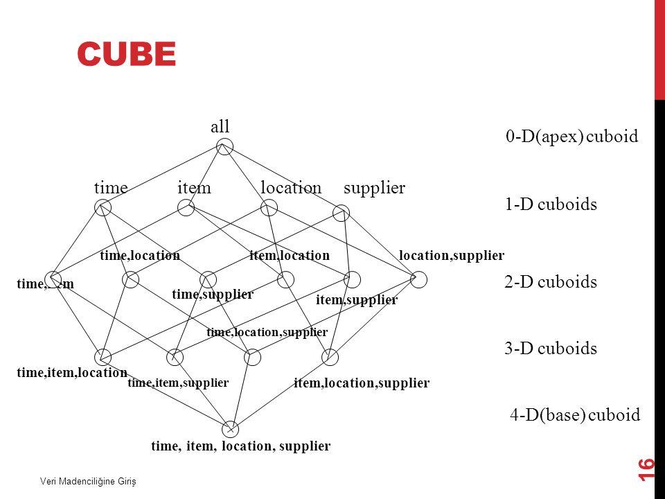 CUBE Veri Madenciliğine Giriş 16 time,item time,item,location time, item, location, supplier all timeitemlocationsupplier time,location time,supplier