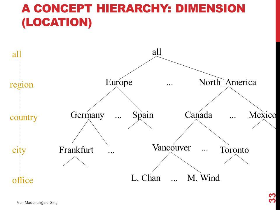 A CONCEPT HIERARCHY: DIMENSION (LOCATION) Veri Madenciliğine Giriş 33 all EuropeNorth_America MexicoCanadaSpainGermany Vancouver M. WindL. Chan... all