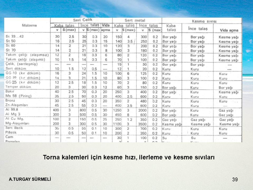 A.TURGAY SÜRMELİ 39 Torna kalemleri için kesme hızı, ilerleme ve kesme sıvıları