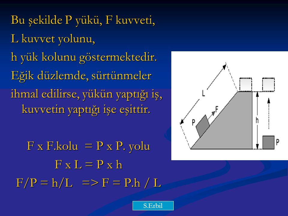 Y.Y Bu şekilde P yükü, F kuvveti, L kuvvet yolunu, h yük kolunu göstermektedir. Eğik düzlemde, sürtünmeler ihmal edilirse, yükün yaptığı iş, kuvvetin