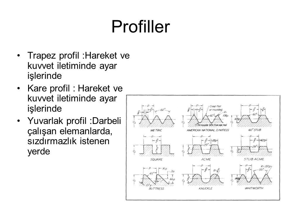 Profiller Trapez profil :Hareket ve kuvvet iletiminde ayar işlerinde Kare profil : Hareket ve kuvvet iletiminde ayar işlerinde Yuvarlak profil :Darbel