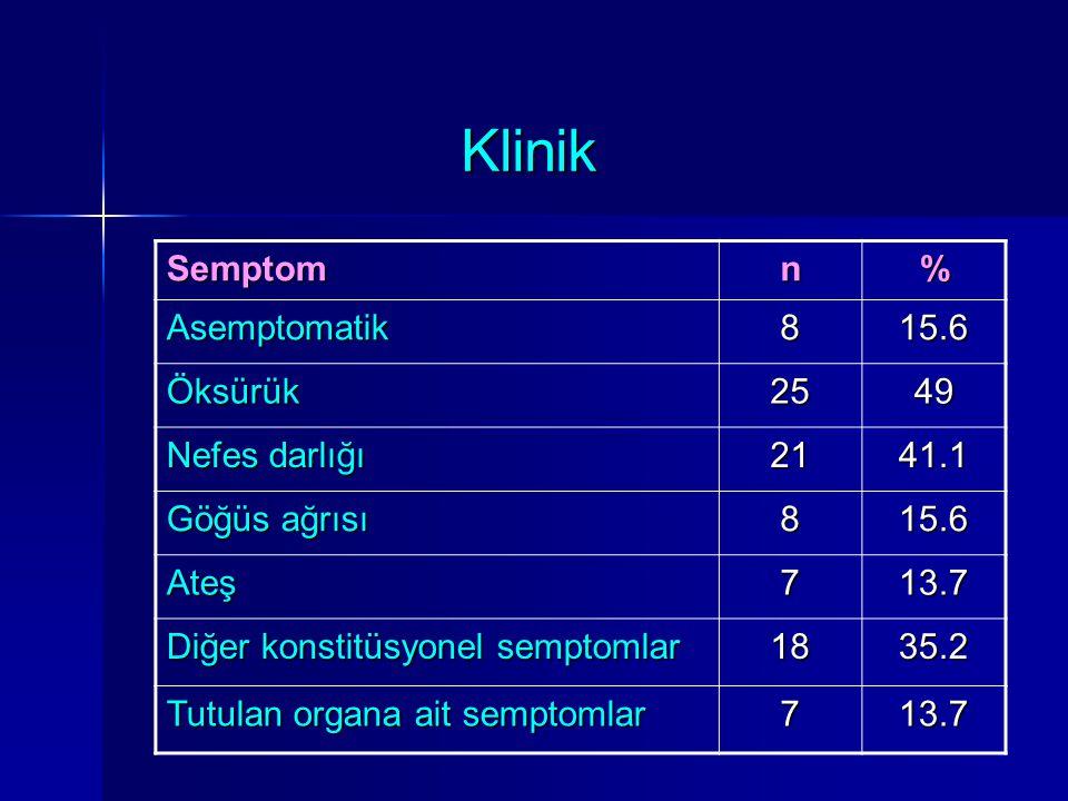 Klinik Semptomn% Asemptomatik815.6 Öksürük2549 Nefes darlığı 2141.1 Göğüs ağrısı 815.6 Ateş713.7 Diğer konstitüsyonel semptomlar 1835.2 Tutulan organa