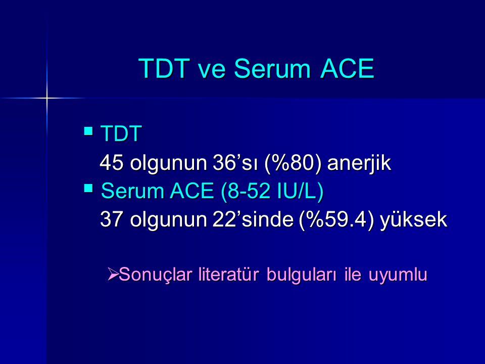 TDT ve Serum ACE  TDT 45 olgunun 36'sı (%80) anerjik 45 olgunun 36'sı (%80) anerjik  Serum ACE (8-52 IU/L) 37 olgunun 22'sinde (%59.4) yüksek 37 olg