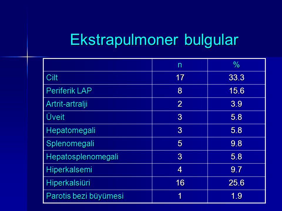 Ekstrapulmoner bulgular Ekstrapulmoner bulgular n% Cilt1733.3 Periferik LAP 815.6 Artrit-artralji23.9 Üveit35.8 Hepatomegali35.8 Splenomegali59.8 Hepa