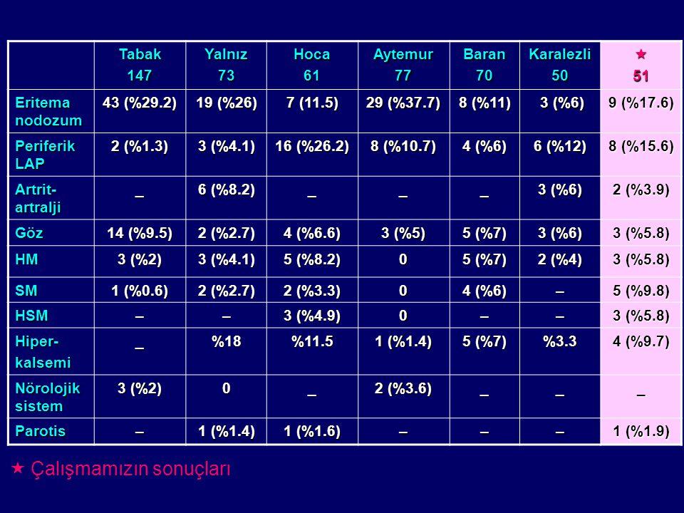 Tabak147Yalnız73Hoca61Aytemur77Baran70Karalezli5051 Eritema nodozum 43 (%29.2) 19 (%26) 7 (11.5) 29 (%37.7) 8 (%11) 3 (%6) 3 (%6) 9 (%17.6) Periferik