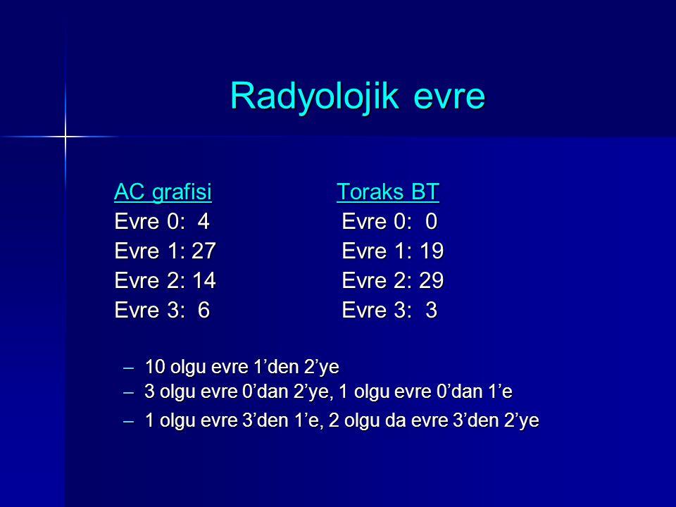Radyolojik evre AC grafisi Toraks BT AC grafisi Toraks BT Evre 0: 4 Evre 0: 0 Evre 0: 4 Evre 0: 0 Evre 1: 27 Evre 1: 19 Evre 1: 27 Evre 1: 19 Evre 2: