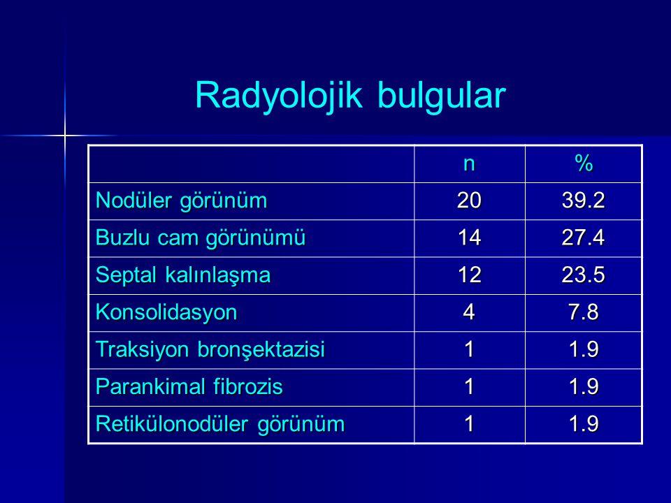 Radyolojik bulgular n% Nodüler görünüm 2039.2 Buzlu cam görünümü 1427.4 Septal kalınlaşma 1223.5 Konsolidasyon47.8 Traksiyon bronşektazisi 11.9 Parank