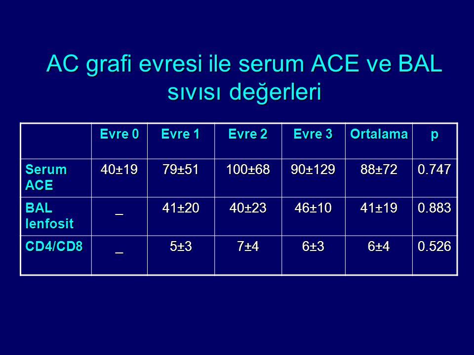 AC grafi evresi ile serum ACE ve BAL sıvısı değerleri Evre 0 Evre 1 Evre 2 Evre 3 Ortalamap Serum ACE 40±19 79±51 100±68 90±129 88±72 0.747 BAL lenfos