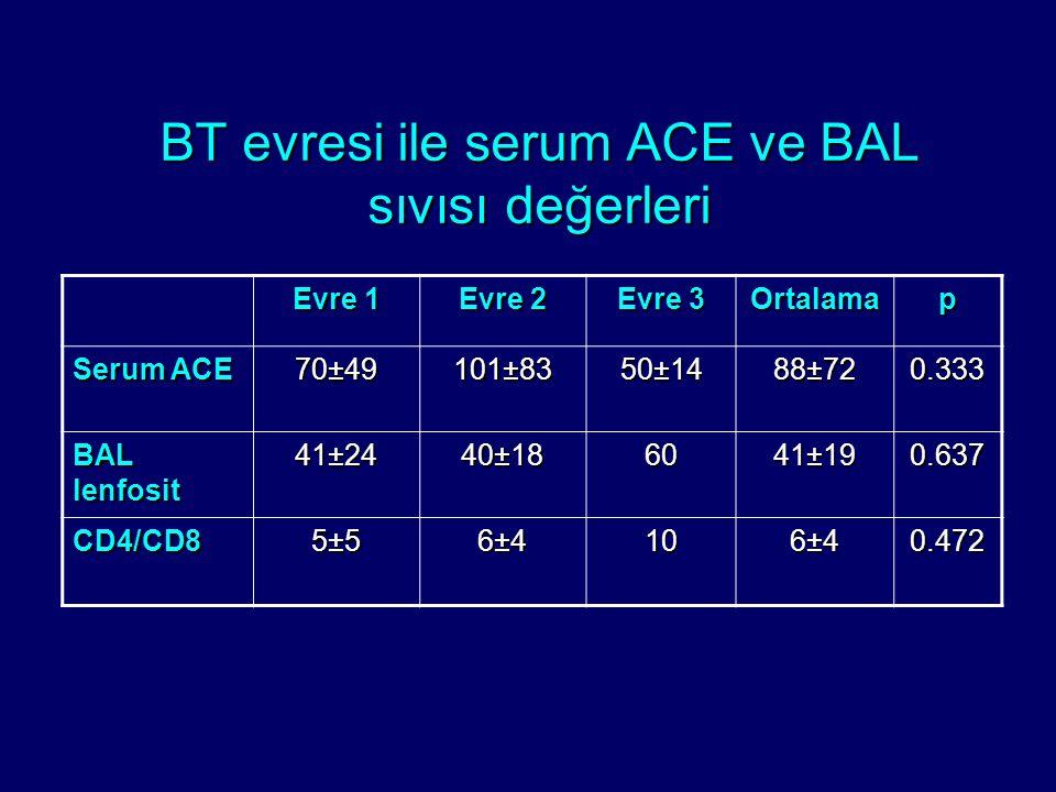 BT evresi ile serum ACE ve BAL sıvısı değerleri Evre 1 Evre 2 Evre 3 Ortalamap Serum ACE 70±49 101±83 50±14 88±72 0.333 BAL lenfosit 41±24 40±18 60 41