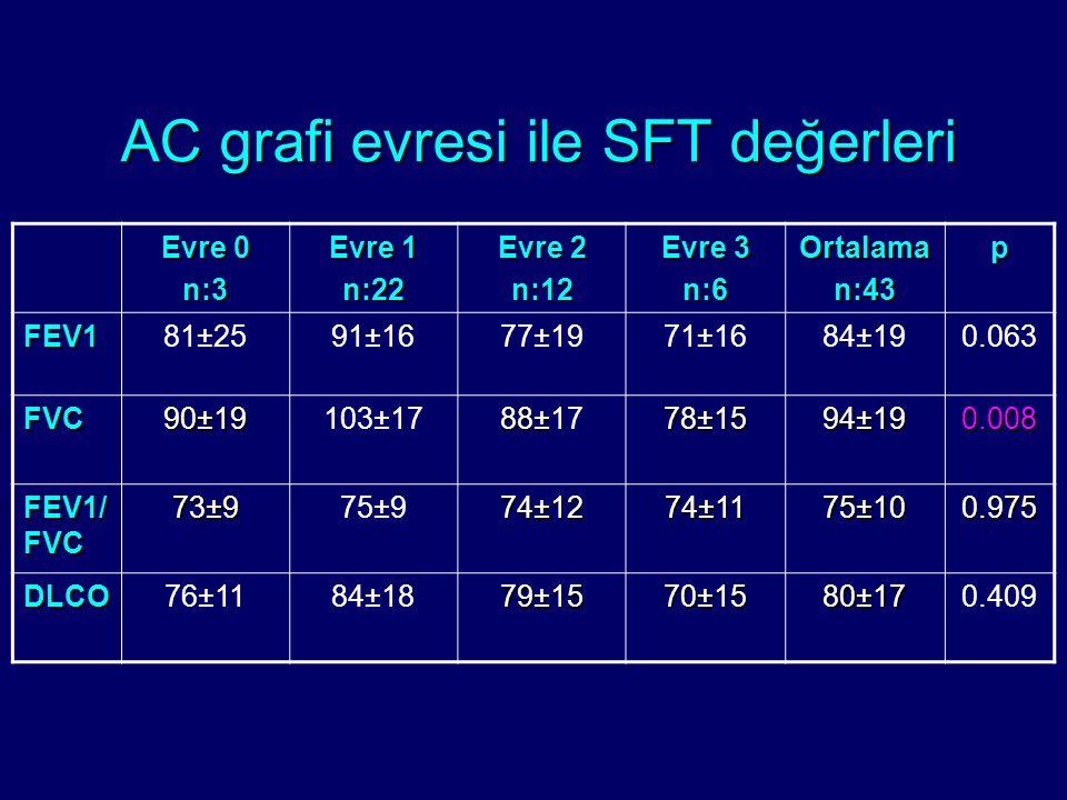 Evre 0 n:3 Evre 1 n:22 Evre 2 n:12 Evre 3 n:6Ortalaman:43p FEV181±2591±1677±1971±1684±190.063 FVC 90±19 103±17 88± 88±17 78±15 94±19 0.008 FEV1/ FVC 7