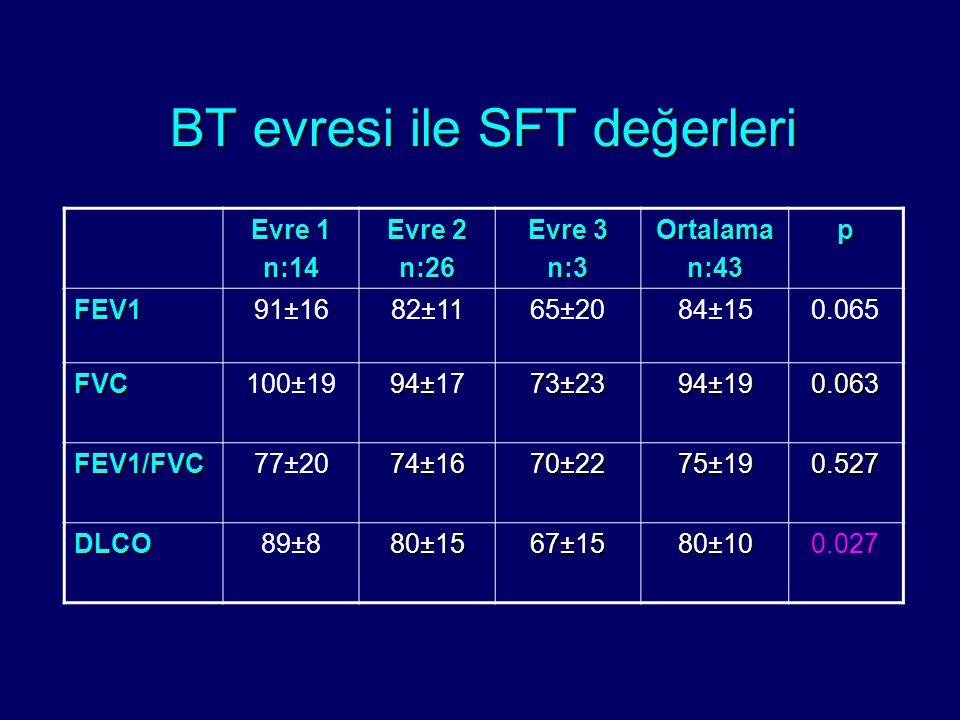 Evre 1 n:14 Evre 2 n:26 Evre 3 n:3Ortalaman:43p FEV191±1682±1165±2084±150.065 FVC100±19 94±94±1794±94±17 73±23 94±19 0.063 FEV1/FVC77±20 74±16 70±22 7