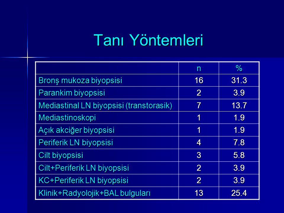 Tanı Yöntemleri n% Bronş mukoza biyopsisi 1631.3 Parankim biyopsisi 23.9 Mediastinal LN biyopsisi (transtorasik) 713.7 Mediastinoskopi11.9 Açık akciğe