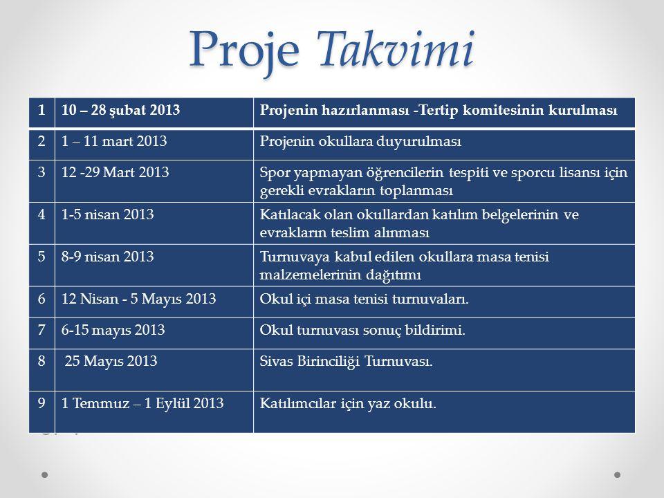Proje Takvimi 1.: 2.: 3.: 110 – 28 şubat 2013Projenin hazırlanması -Tertip komitesinin kurulması 21 – 11 mart 2013Projenin okullara duyurulması 312 -2