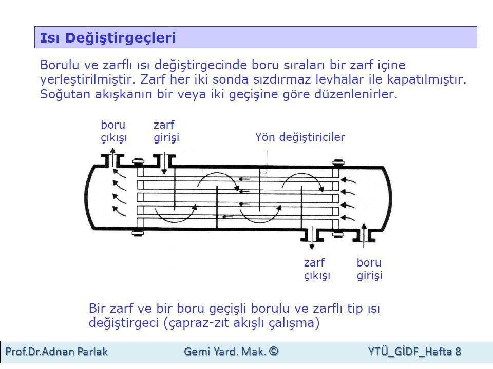 Kaynaklar 1.Prof.Dr. O.Salim Söğüt,İTÜ, Ders notları (sunum) Prof.Dr.Adnan Parlak Gemi Yard.