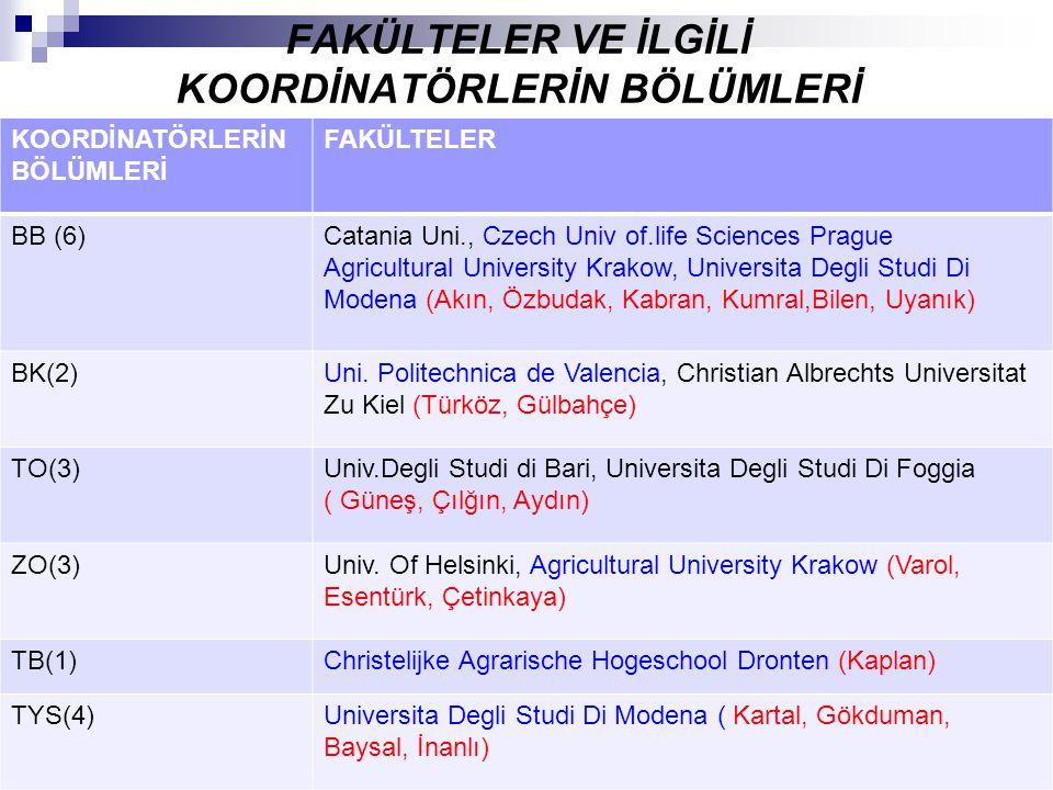 FAKÜLTELER VE İLGİLİ KOORDİNATÖRLERİN BÖLÜMLERİ KOORDİNATÖRLERİN BÖLÜMLERİ FAKÜLTELER BB (6)Catania Uni., Czech Univ of.life Sciences Prague Agricultu