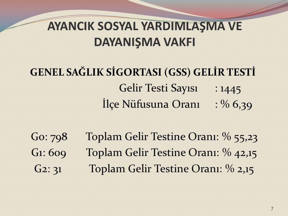 AYANCIK SOSYAL YARDIMLAŞMA VE DAYANIŞMA VAKFI GENEL SAĞLIK SİGORTASI (GSS) GELİR TESTİ Gelir Testi Sayısı: 1445 İlçe Nüfusuna Oranı : % 6,39 G0: 798Toplam Gelir Testine Oranı: % 55,23 G1: 609Toplam Gelir Testine Oranı: % 42,15 G2: 31 Toplam Gelir Testine Oranı: % 2,15 7