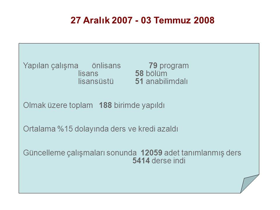 Yapılan çalışma önlisans 79 program lisans 58 bölüm lisansüstü 51 anabilimdalı Olmak üzere toplam 188 birimde yapıldı Ortalama %15 dolayında ders ve kredi azaldı Güncelleme çalışmaları sonunda 12059 adet tanımlanmış ders 5414 derse indi 27 Aralık 2007 - 03 Temmuz 2008