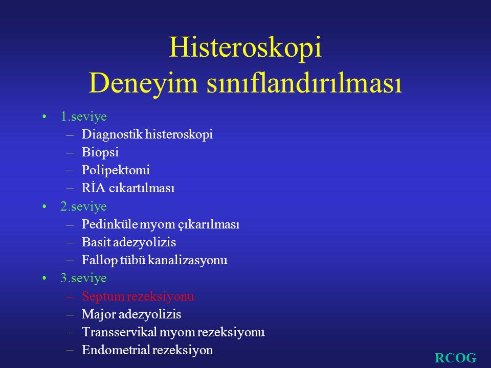 Histeroskopi Deneyim sınıflandırılması 1.seviye –Diagnostik histeroskopi –Biopsi –Polipektomi –RİA cıkartılması 2.seviye –Pedinküle myom çıkarılması –Basit adezyolizis –Fallop tübü kanalizasyonu 3.seviye –Septum rezeksiyonu –Major adezyolizis –Transservikal myom rezeksiyonu –Endometrial rezeksiyon RCOG