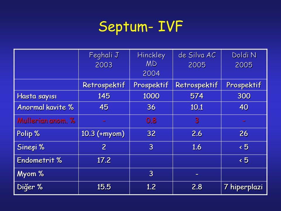 Septum- IVF Feghali J 2003 Hinckley MD 2004 de Silva AC 2005 Doldi N 2005 RetrospektifProspektifRetrospektifProspektif Hasta sayısı 1451000574300 Anormal kavite % 453610.140 Mullerian anom.