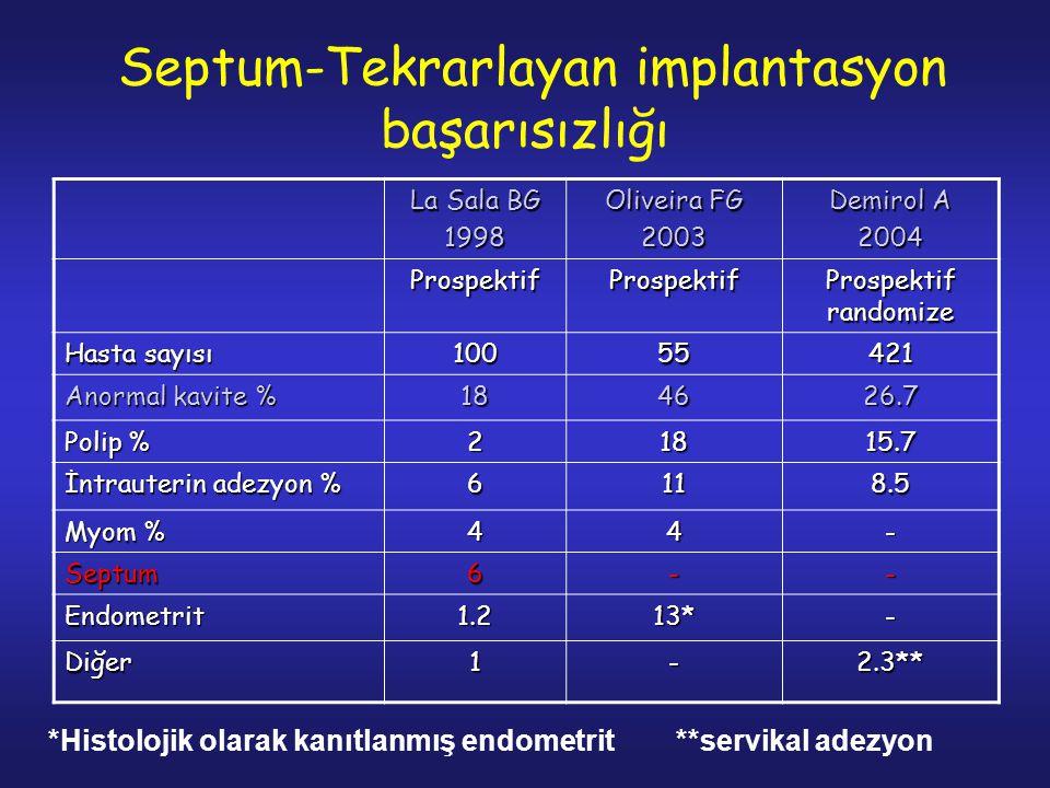 Septum-Tekrarlayan implantasyon başarısızlığı La Sala BG 1998 Oliveira FG 2003 Demirol A 2004 ProspektifProspektif Prospektif randomize Hasta sayısı 10055421 Anormal kavite % 184626.7 Polip % 21815.7 İntrauterin adezyon % 6118.5 Myom % 44- Septum6-- Endometrit1.213*- Diğer1-2.3** *Histolojik olarak kanıtlanmış endometrit **servikal adezyon