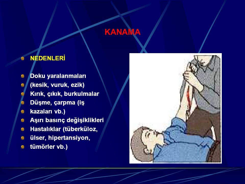 KANAMA NEDENLERİ Doku yaralanmaları (kesik, vuruk, ezik) Kırık, çıkık, burkulmalar Düşme, çarpma (iş kazaları vb.) Aşırı basınç değişiklikleri Hastalıklar (tüberküloz, ülser, hipertansiyon, tümörler vb.)