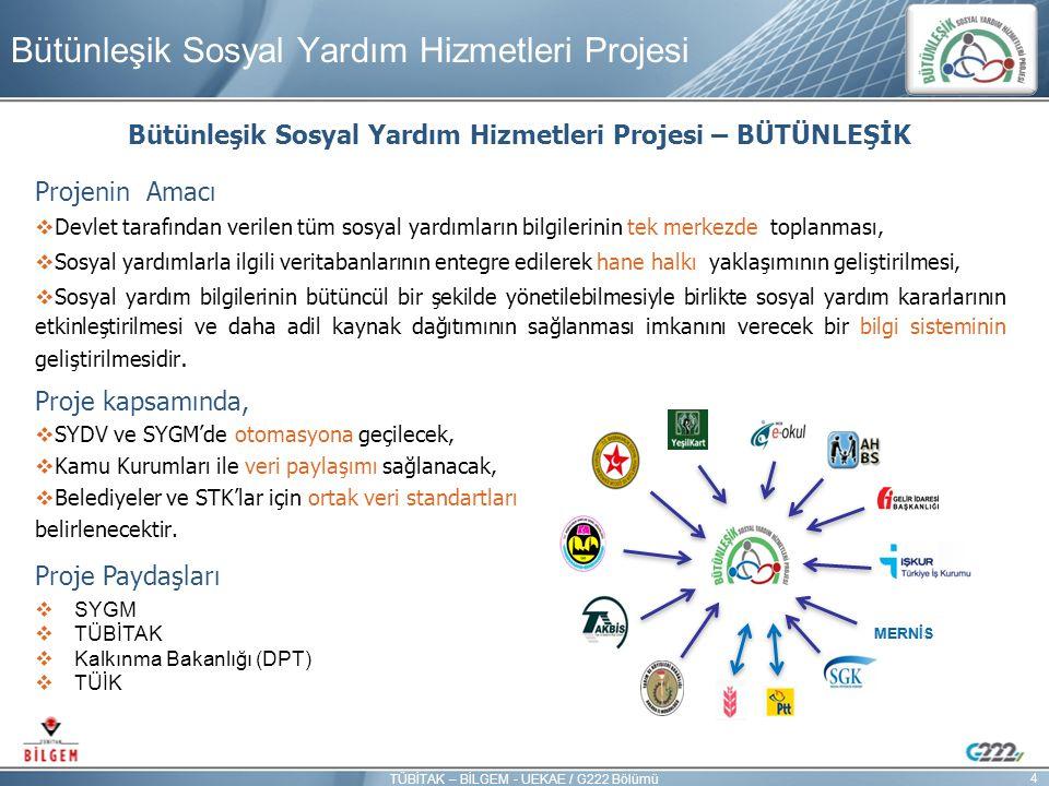 Bütünleşik Sosyal Yardım Hizmetleri Projesi – BÜTÜNLEŞİK Projenin Amacı  Devlet tarafından verilen tüm sosyal yardımların bilgilerinin tek merkezde t