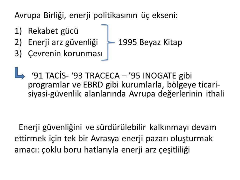 Avrupa Birliği, enerji politikasının üç ekseni: 1)Rekabet gücü 2)Enerji arz güvenliği 1995 Beyaz Kitap 3)Çevrenin korunması '91 TACİS- '93 TRACECA – '