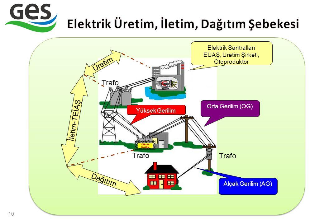 10 Elektrik Santralları EÜAŞ, Üretim Şirketi, Otoprodüktör Üretim İletim-TEİAŞ Dağıtım Yüksek Gerilim Orta Gerilim (OG) Alçak Gerilim (AG) Trafo