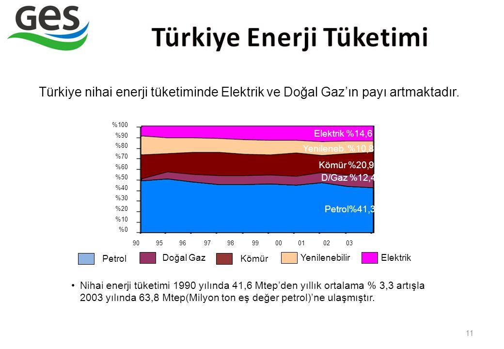 11 Türkiye nihai enerji tüketiminde Elektrik ve Doğal Gaz'ın payı artmaktadır. Petrol%41,3 Kömür %20,9 Elektrik %14,6 90 95 96 97 98 99 00 01 02 03 %1