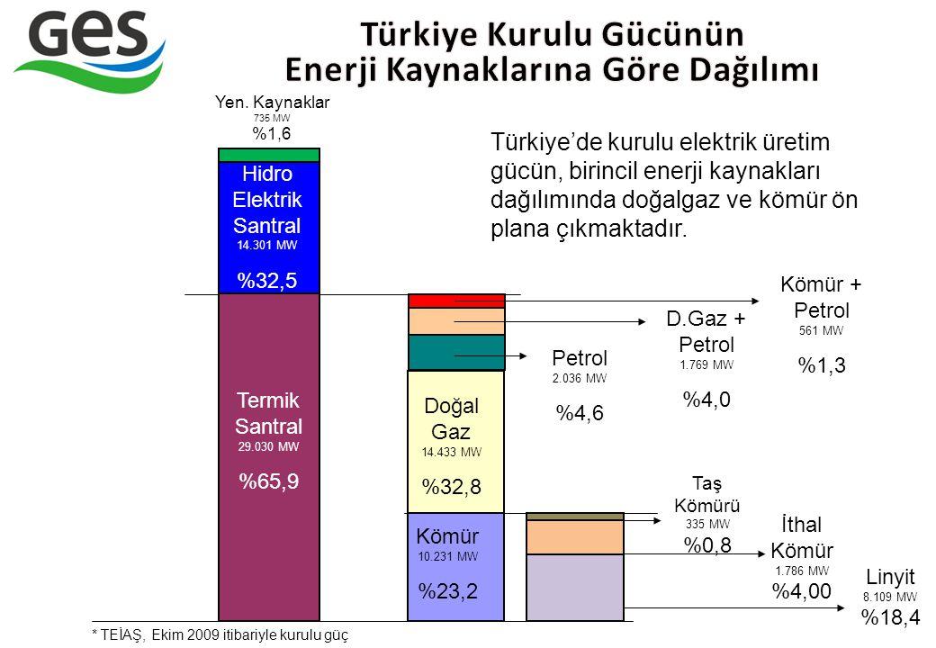 Türkiye'de kurulu elektrik üretim gücün, birincil enerji kaynakları dağılımında doğalgaz ve kömür ön plana çıkmaktadır. Termik Santral 29.030 MW %65,9