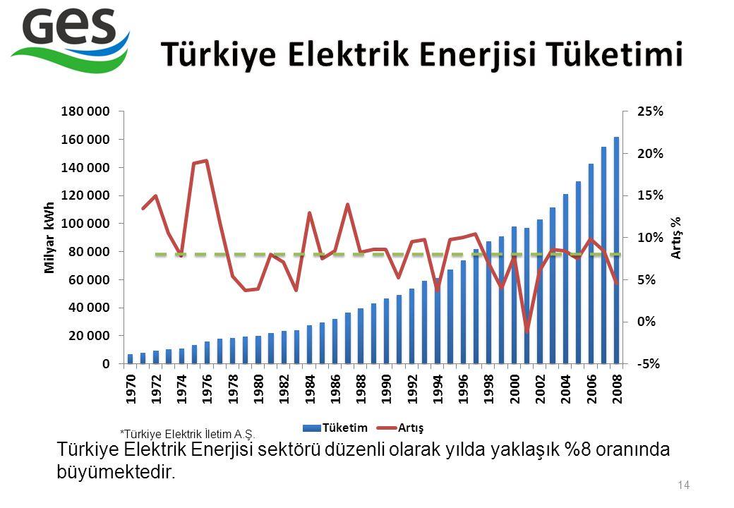 14 Türkiye Elektrik Enerjisi sektörü düzenli olarak yılda yaklaşık %8 oranında büyümektedir. *Türkiye Elektrik İletim A.Ş.