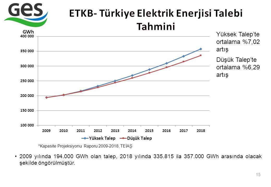 15 2009 yılında 194.000 GWh olan talep, 2018 yılında 335.815 ila 357.000 GWh arasında olacak şekilde öngörülmüştür. Yüksek Talep'te ortalama %7,02 art