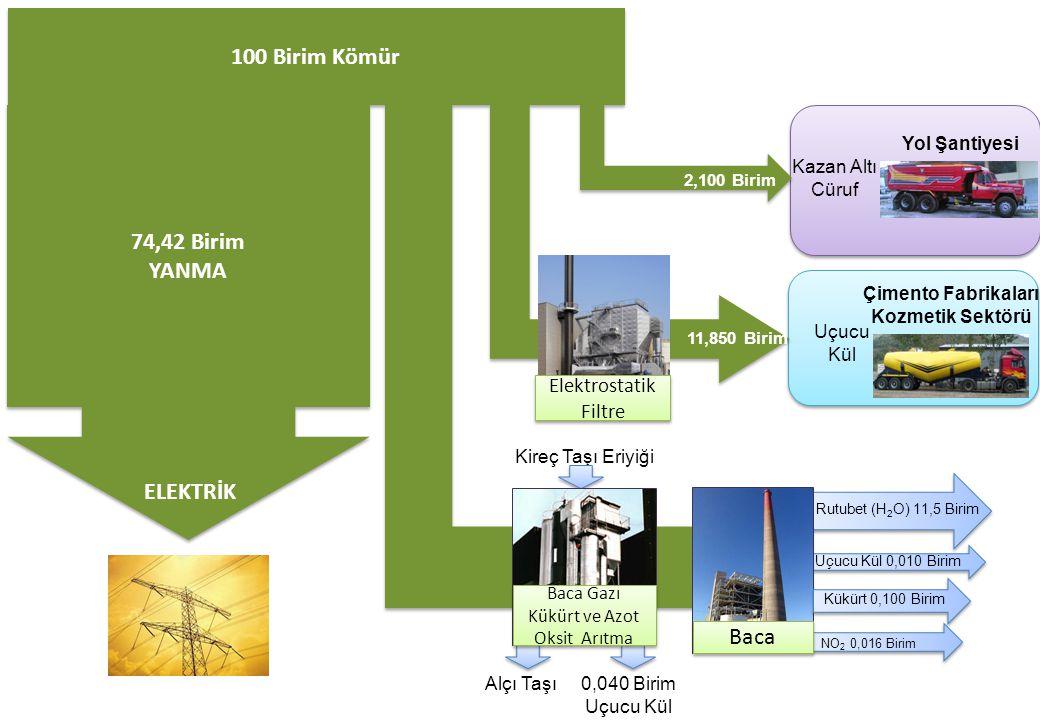100 Birim Kömür 74,42 Birim YANMA 74,42 Birim YANMA ELEKTRİK Alçı Taşı Kireç Taşı Eriyiği 0,040 Birim Uçucu Kül Çimento Fabrikaları Kozmetik Sektörü U