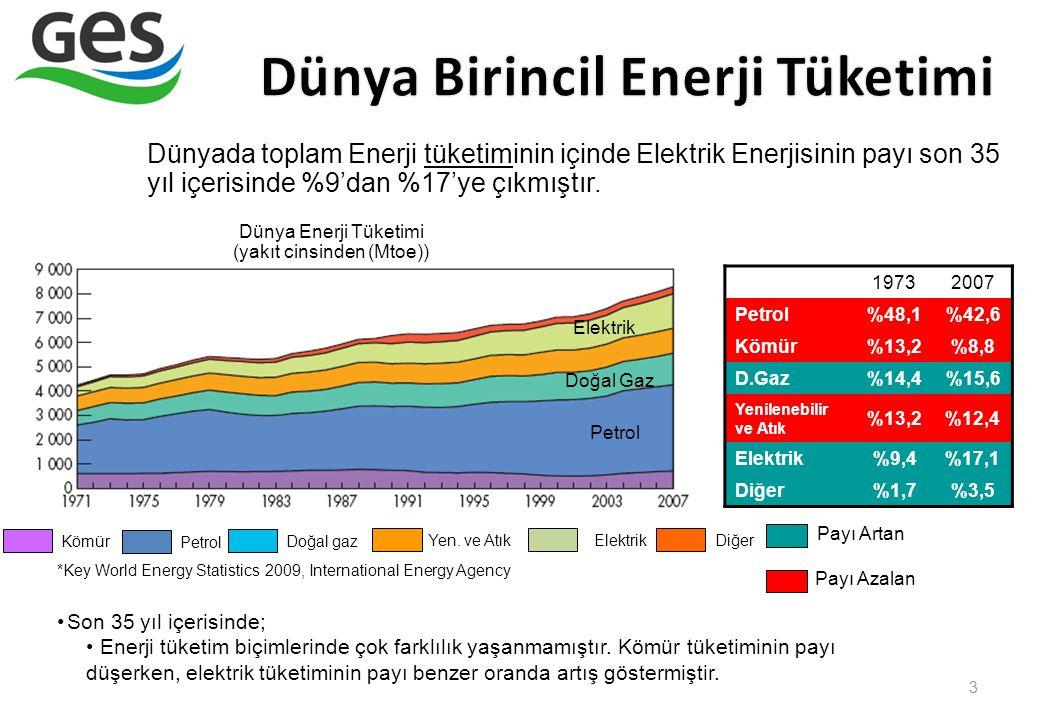 3 Dünyada toplam Enerji tüketiminin içinde Elektrik Enerjisinin payı son 35 yıl içerisinde %9'dan %17'ye çıkmıştır. Dünya Enerji Tüketimi (yakıt cinsi