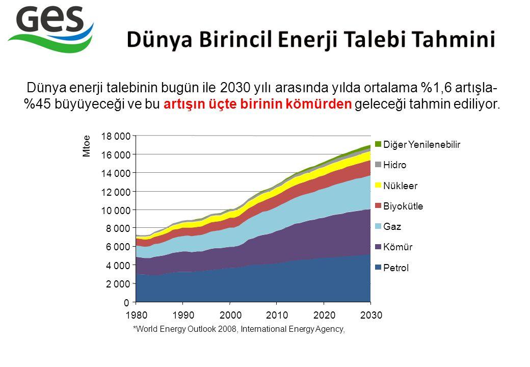 0 2 000 4 000 6 000 8 000 10 000 12 000 14 000 16 000 18 000 198019902000201020202030 Mtoe Diğer Yenilenebilir Hidro Nükleer Biyokütle Gaz Kömür Petro