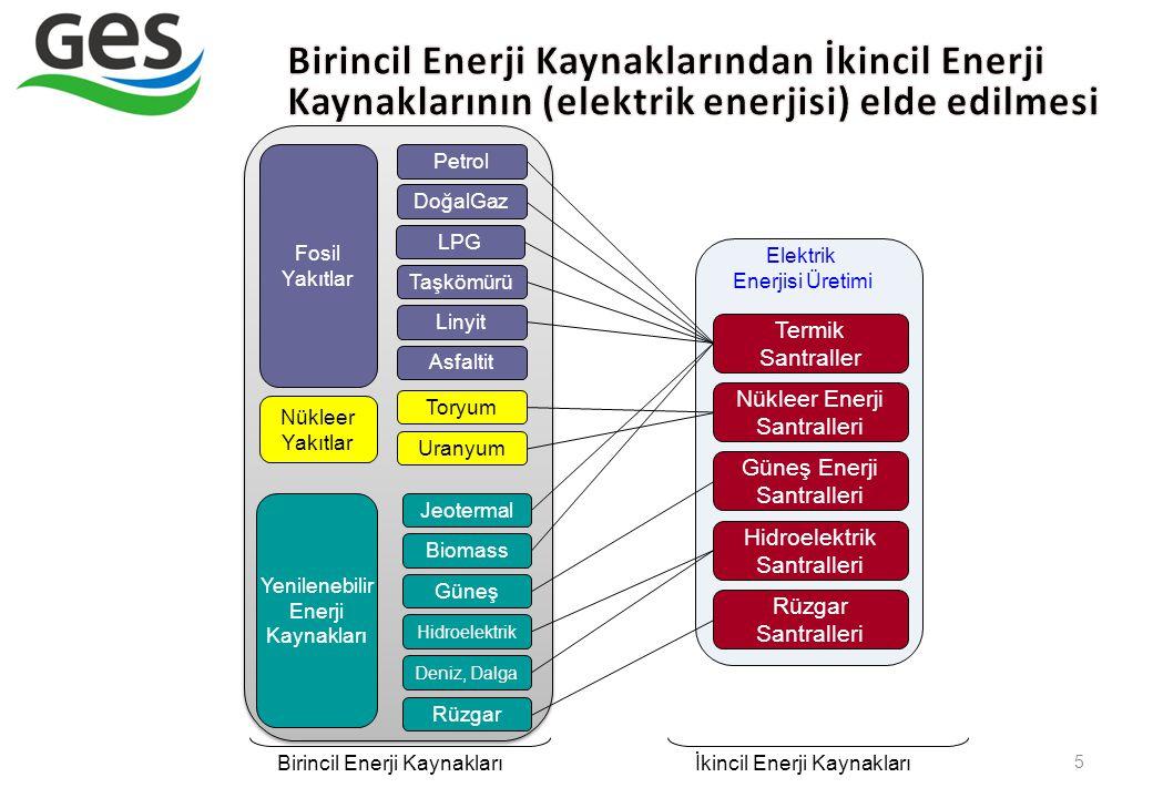 5 DoğalGaz Termik Santraller Nükleer Enerji Santralleri Güneş Enerji Santralleri Hidroelektrik Santralleri Rüzgar Santralleri Petrol Asfaltit Taşkömür