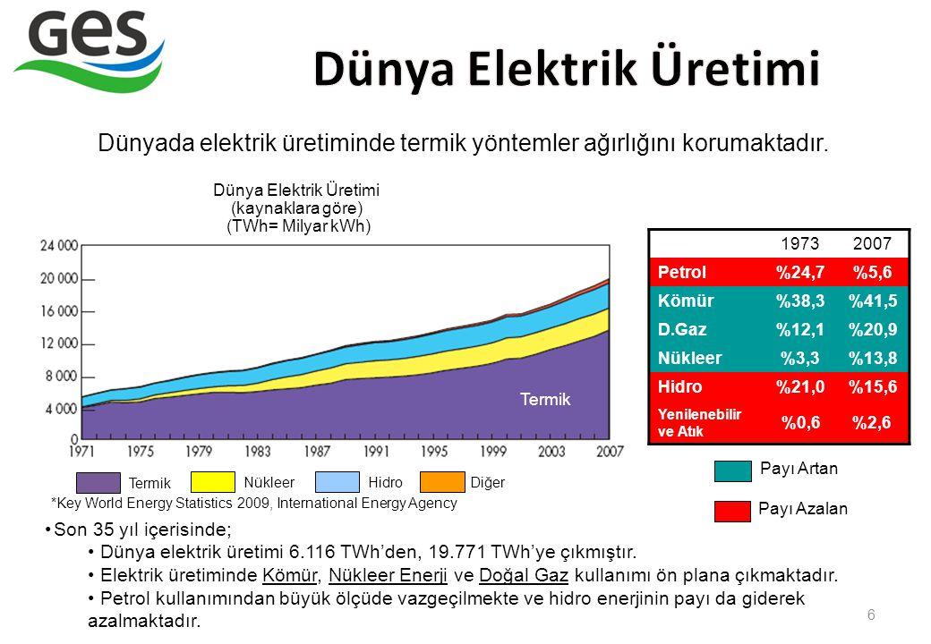 6 Dünya Elektrik Üretimi (kaynaklara göre) (TWh= Milyar kWh) Termik NükleerHidroDiğer Son 35 yıl içerisinde; Dünya elektrik üretimi 6.116 TWh'den, 19.