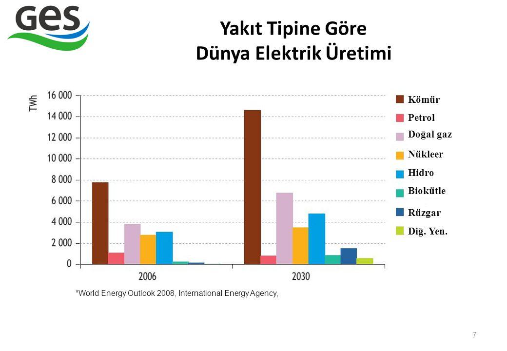 Yakıt Tipine Göre Dünya Elektrik Üretimi 7 *World Energy Outlook 2008, International Energy Agency, Kömür Petrol Doğal gaz Nükleer Hidro Biokütle Rüzg