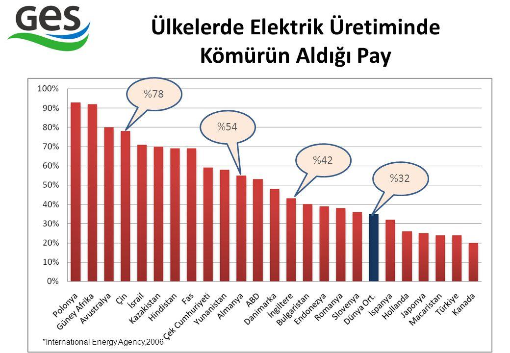 Ülkelerde Elektrik Üretiminde Kömürün Aldığı Pay 8 %78 *International Energy Agency,2006 %54 %42 %32