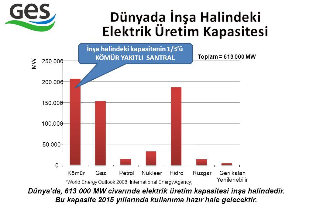0 50.000 100.000 150.000 200.000 250.000 KömürGazPetrolNükleerHidroRüzgarGeri kalan Yenilenebilir MW Toplam = 613 000 MW Dünya'da, 613 000 MW civarınd