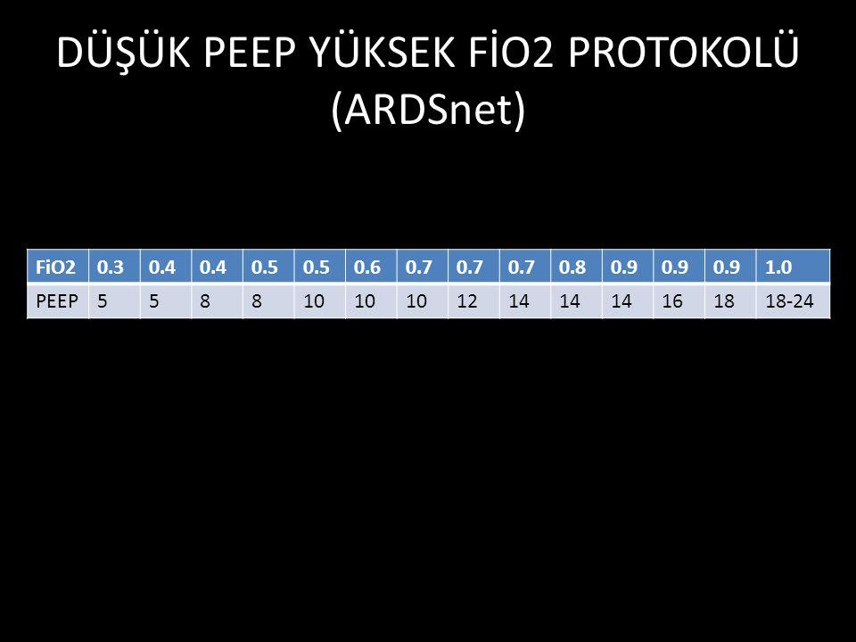 DÜŞÜK PEEP YÜKSEK FİO2 PROTOKOLÜ (ARDSnet) FiO20.30.4 0.5 0.60.7 0.80.9 1.0 PEEP558810 1214 161818-24