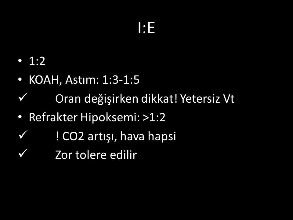 I:E 1:2 KOAH, Astım: 1:3-1:5 Oran değişirken dikkat! Yetersiz Vt Refrakter Hipoksemi: >1:2 ! CO2 artışı, hava hapsi Zor tolere edilir
