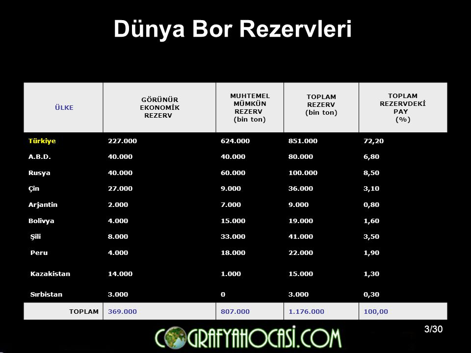 3/30 Dünya Bor Rezervleri ÜLKE GÖRÜNÜR EKONOMİK REZERV MUHTEMEL MÜMKÜN REZERV (bin ton) TOPLAM REZERV (bin ton) TOPLAM REZERVDEKİ PAY (%) Türkiye227.0