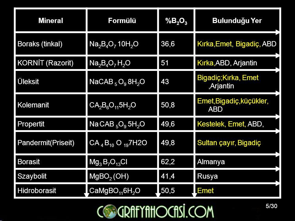 5/30 MineralFormülü%B 2 O 3 Bulunduğu Yer Boraks (tinkal)Na 2 B 4 O 7 10H 2 O36,6Kırka,Emet, Bigadiç, ABD KORNİT (Razorit)Na 2 B 4 O 7 H 2 O51Kırka,AB