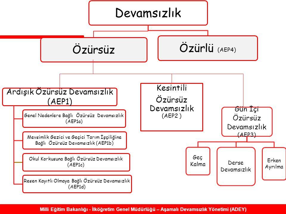 Milli Eğitim Bakanlığı - İlköğretim Genel Müdürlüğü – Aşamalı Devamsızlık Yönetimi (ADEY) Ardışık Özürsüz Devamsızlık (AEP1) Genel Nedenlere Bağlı Özürsüz Devamsızlık (AEP1a) Mevsimlik Gezici ve Geçici Tarım İşçiliğine Bağlı Özürsüz Devamsızlık (AEP1b) Okul Korkusuna Bağlı Özürsüz Devamsızlık (AEP1c) Resen Kayıtlı Olmaya Bağlı Özürsüz Devamsızlık (AEP1d) Gün İçi Özürsüz Devamsızlık (AEP3) Geç Kalma Derse Devamsızlık Erken Ayrılma Devamsızlık ÖzürsüzÖzürlü (AEP4) Kesintili Özürsüz Devamsızlık (AEP2 )