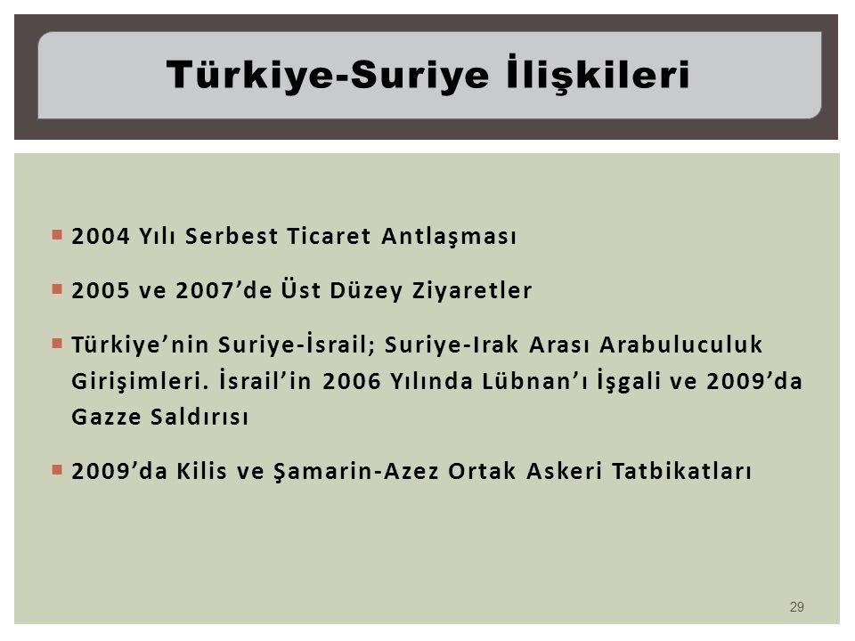  2004 Yılı Serbest Ticaret Antlaşması  2005 ve 2007'de Üst Düzey Ziyaretler  Türkiye'nin Suriye-İsrail; Suriye-Irak Arası Arabuluculuk Girişimleri.