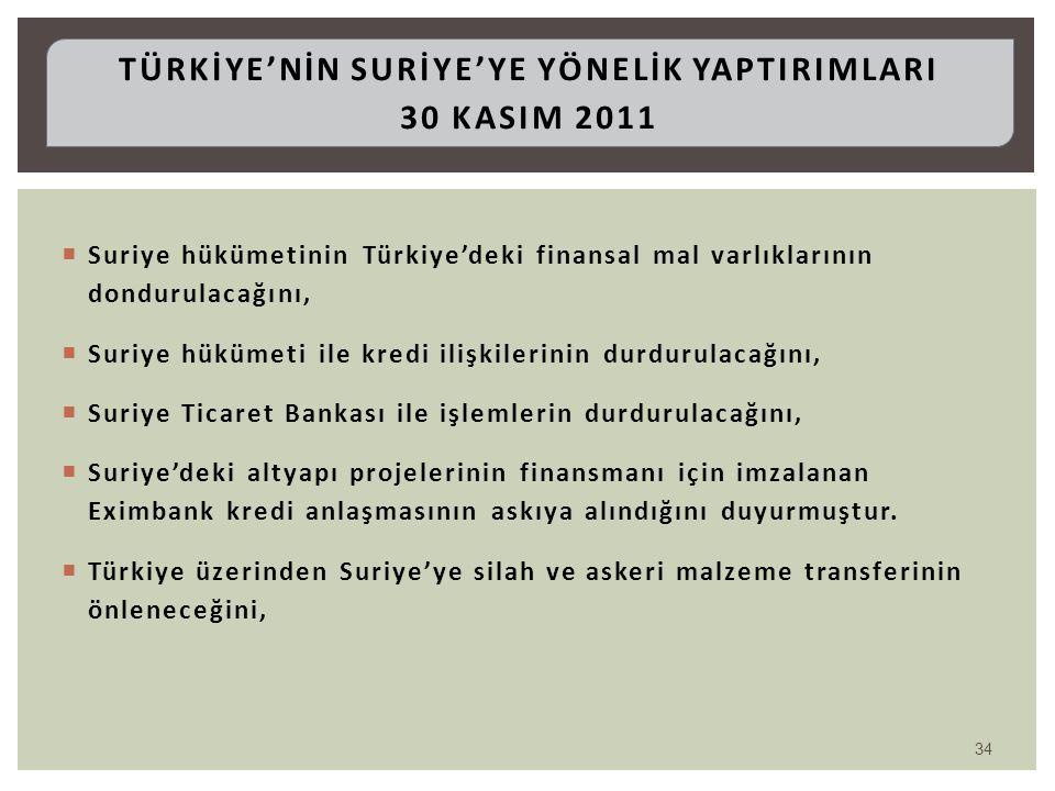  Suriye hükümetinin Türkiye'deki finansal mal varlıklarının dondurulacağını,  Suriye hükümeti ile kredi ilişkilerinin durdurulacağını,  Suriye Tica