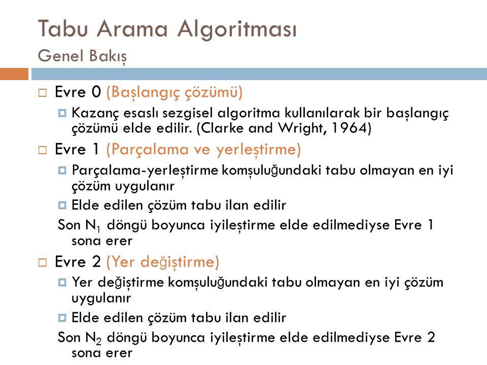 Tabu Arama Algoritması Genel Bakış  Evre 0 (Başlangıç çözümü)  Kazanç esaslı sezgisel algoritma kullanılarak bir başlangıç çözümü elde edilir.