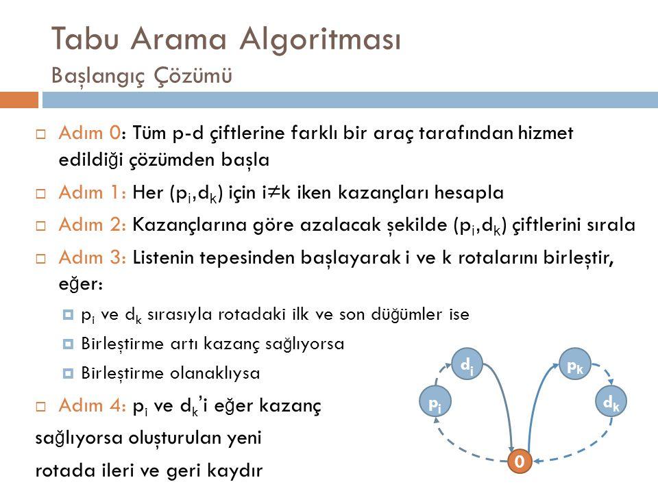 Tabu Arama Algoritması Başlangıç Çözümü  Adım 0: Tüm p-d çiftlerine farklı bir araç tarafından hizmet edildi ğ i çözümden başla  Adım 1: Her (p i, d k ) için i≠k iken kazançları hesapla  Adım 2: Kazançlarına göre azalacak şekilde (p i, d k ) çiftlerini sırala  Adım 3: Listenin tepesinden başlayarak i ve k rotalarını birleştir, e ğ er:  p i ve d k sırasıyla rotadaki ilk ve son dü ğ ümler ise  Birleştirme artı kazanç sa ğ lıyorsa  Birleştirme olanaklıysa  Adım 4: p i ve d k ' i e ğ er kazanç sa ğ lıyorsa oluşturulan yeni rotada ileri ve geri kaydır pjpj dkdk djdj pkpk 0